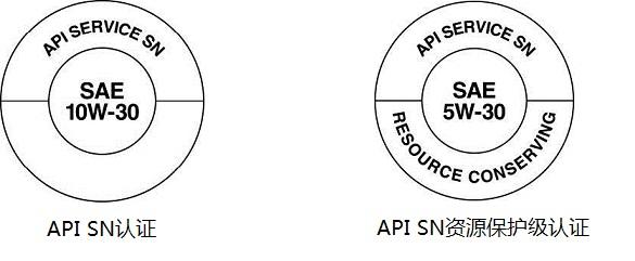 SN和SN资源保护级认证