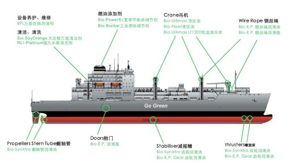 VGP环保船用油应用